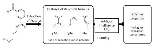 polymer design