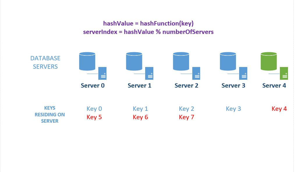 System Design Interview Concepts - Consistent Hashing