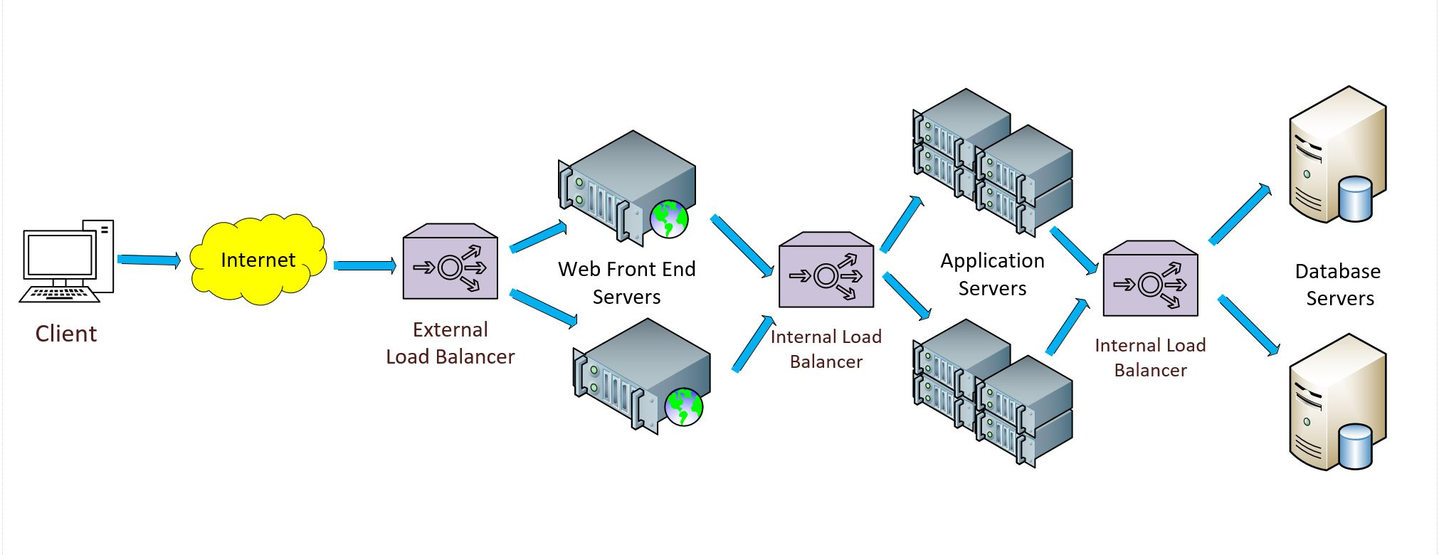 System design interview concepts load balancing where to place load balancers publicscrutiny Images
