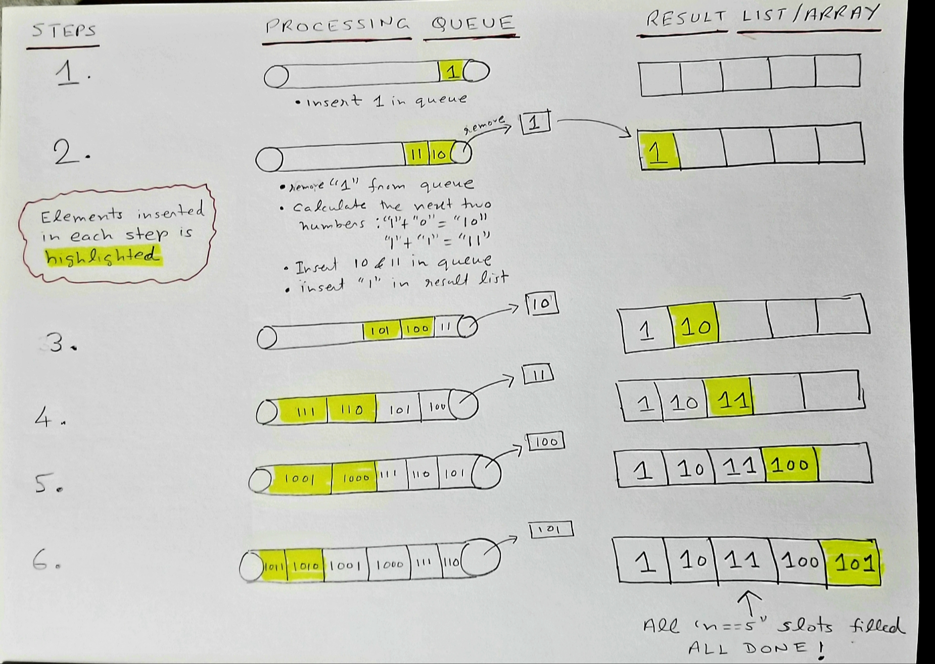 Generate binary numbers using a queue