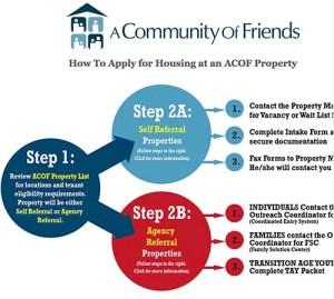 acofhousing