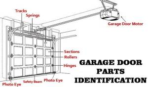 Garage Door Maintenance  A Concord Carpenter