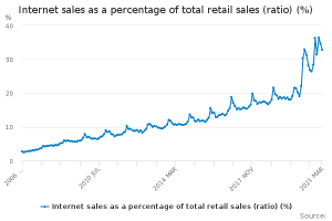 The affect of internet sales on cardboard boxes