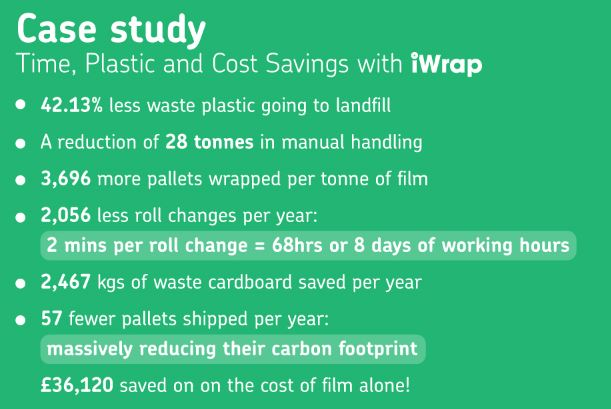 Savings achieved with eco-friendly machine pallet wrap