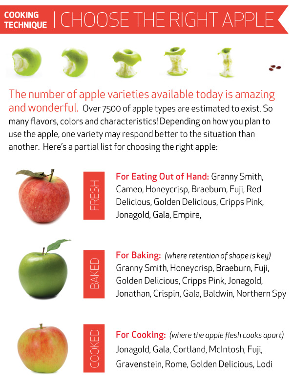 Cooking Technique: Choose the Right Apples