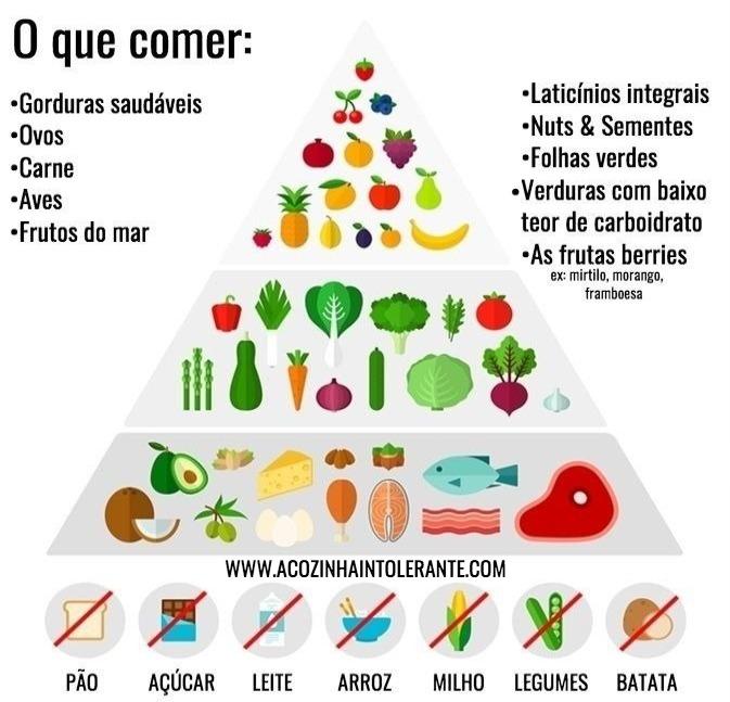 Dieta cetogenica o que pode eo que nao pode comer