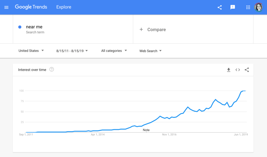 "how much ""near me"" searches have increased in the last few years"