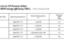 Energy Efficiency Tier Rating