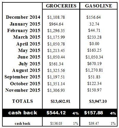 Cash Back Breakdown Chart 2015