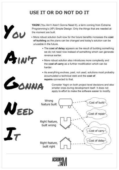YAGNI acronym. You Ain't Gonna Need It. You Aren't Gonna Need It.