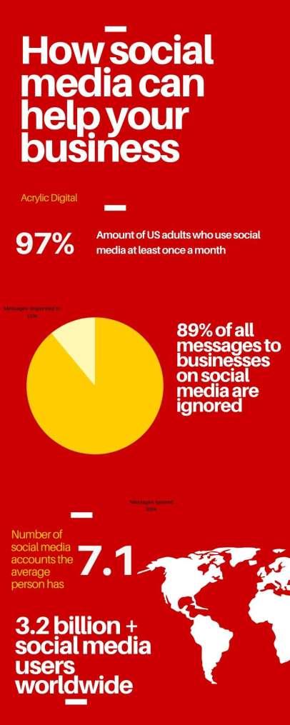 social media for businesses usage