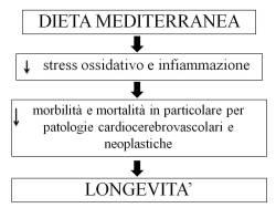 Dieta Mediterranea - Figura 1