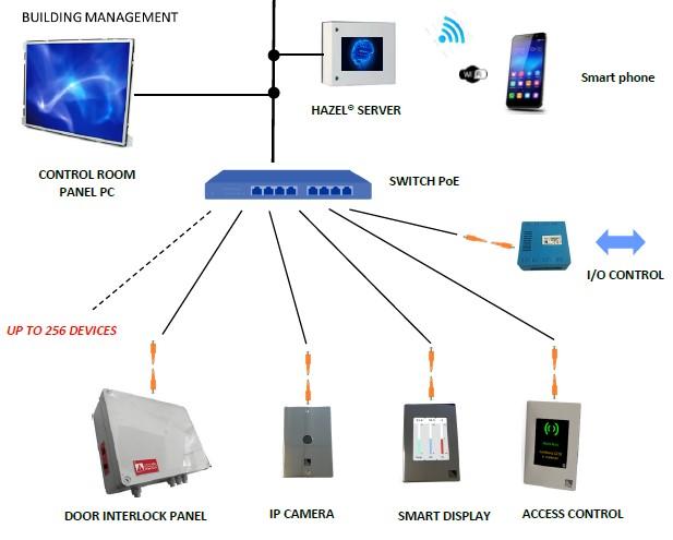 ACIL30 Modular Controls Diagram