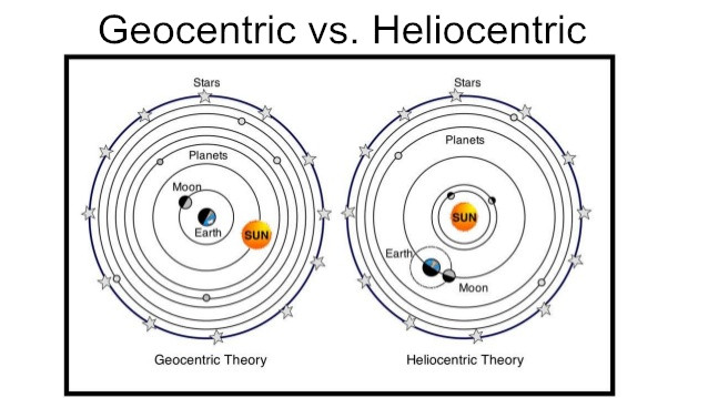 Image result for heliocentric