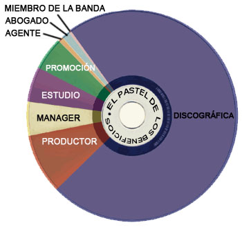 ganancias-CD