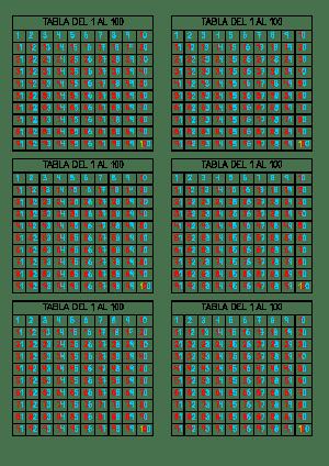Tabla 1 al 100