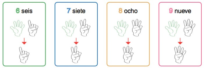 posición dedos