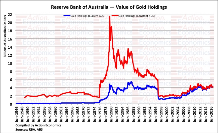 Reserve Bank of Australia - Value of Gold Holdings