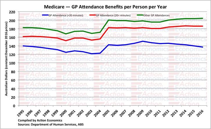 Medicare - GP Attendance Benefits per Person per Year