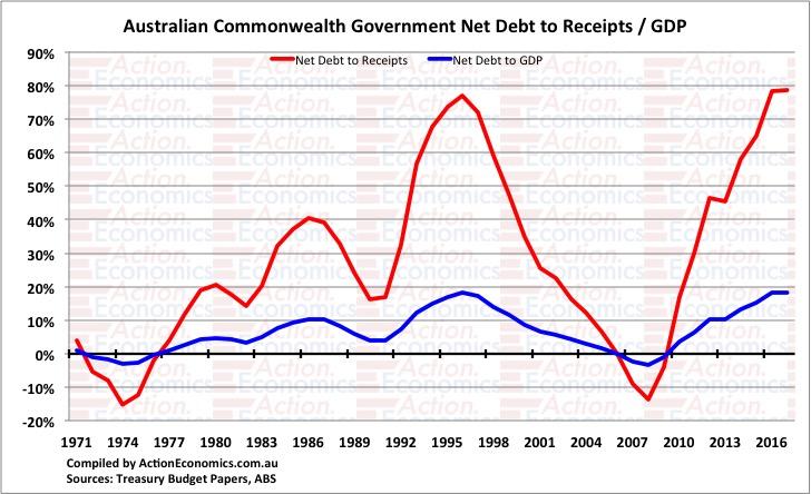 Australian Commonwealth Net Debt to Receipts / GDP