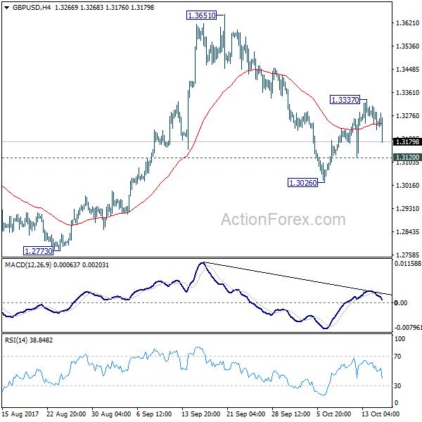 GBP/USD 4 Hours Chart