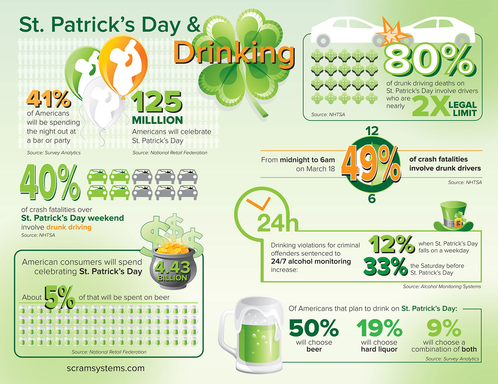 Infographic Binge Drinking Drunk Driving On St Patrick