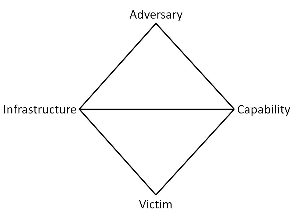 Building Threat Hunting Strategies with the Diamond Model - Active