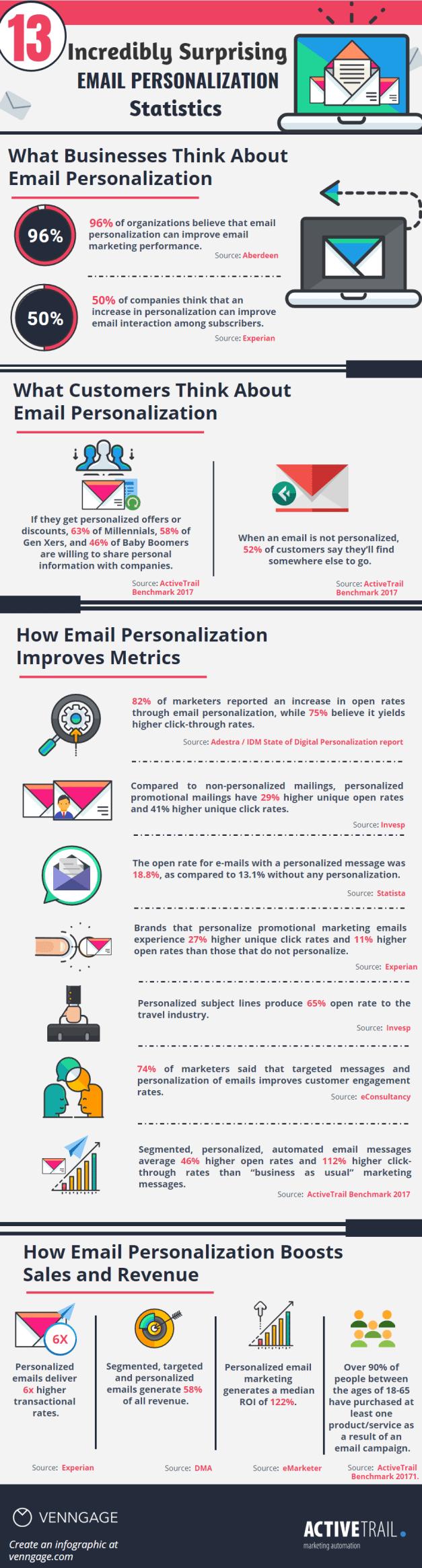 Tips for Personalizing Your E-Mail Efforts