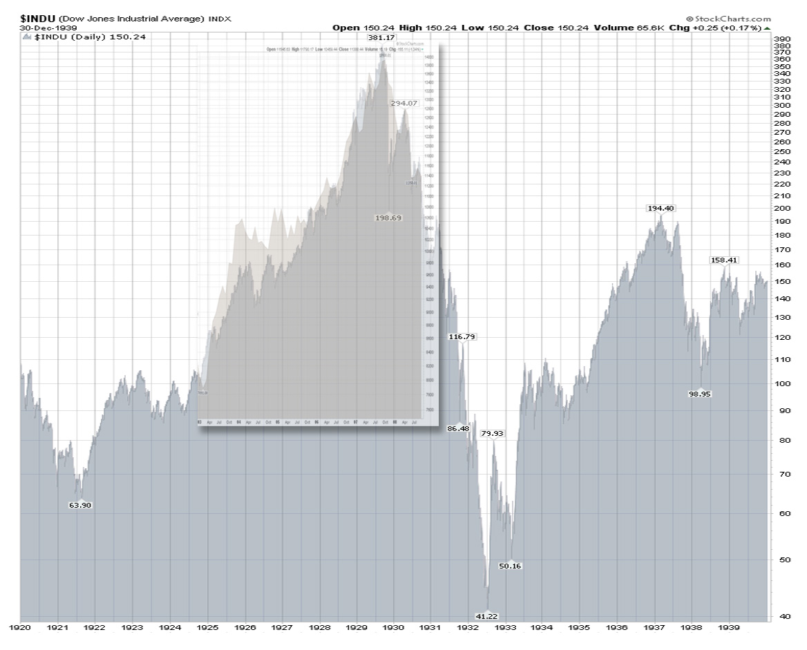 Dow Repeats Great Depression Pattern Charts
