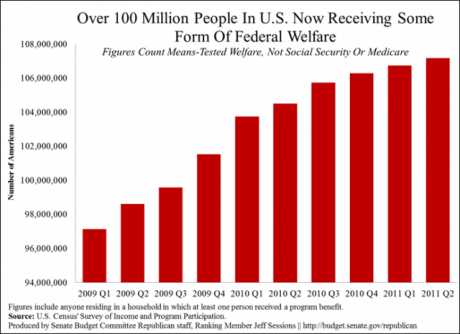 https://i2.wp.com/www.activistpost.com/wp-content/uploads/2012/08/More-Than-100-Million-Americans-Are-On-Welfare-460x334.png
