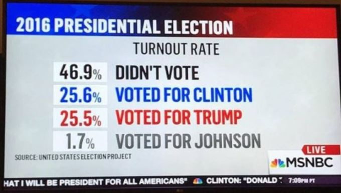 2016 presidential election turnout