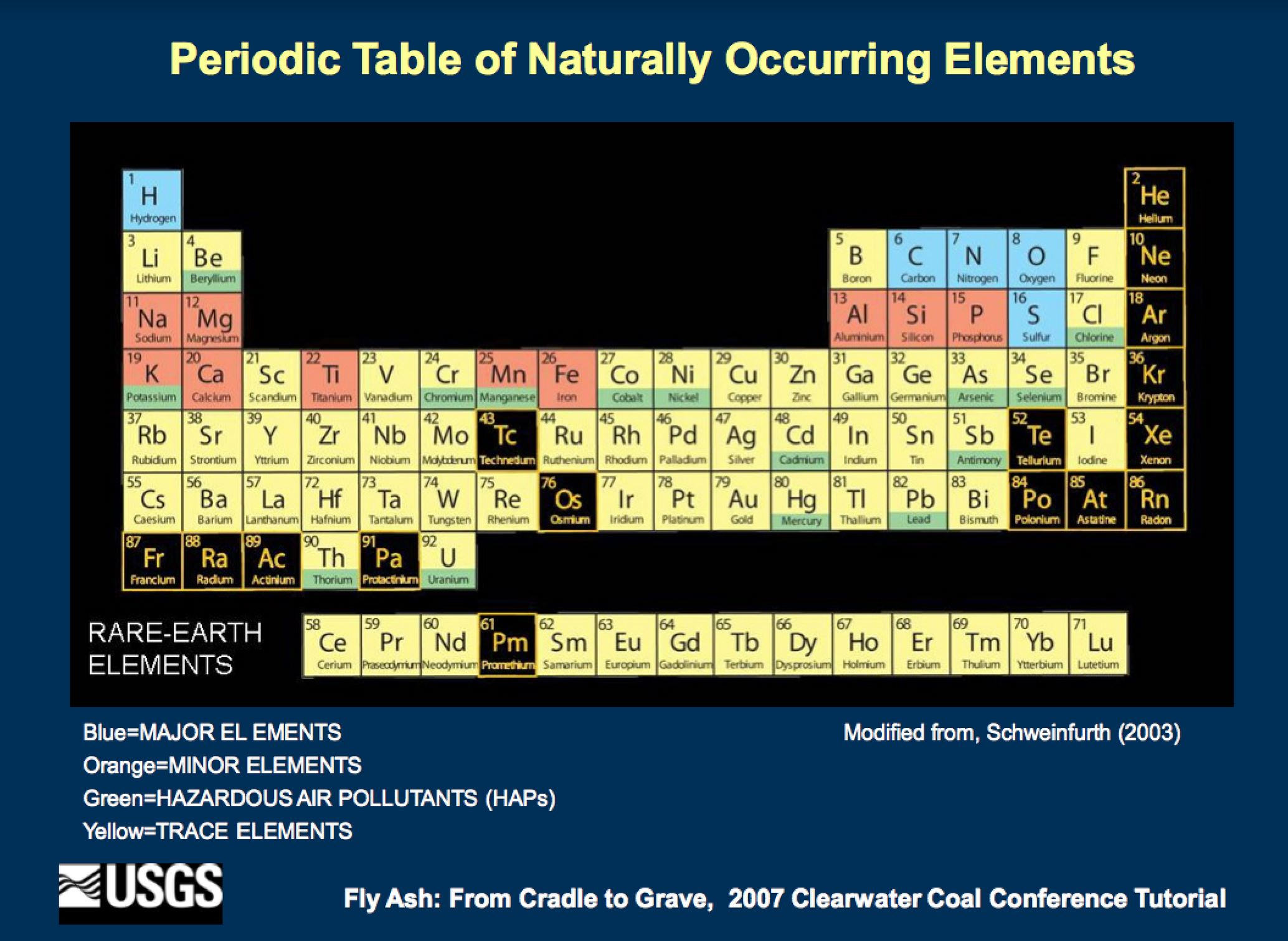 Chemtrails exposed coal fly ash and the new manhattan project periodic chart w coal constituents urtaz Gallery
