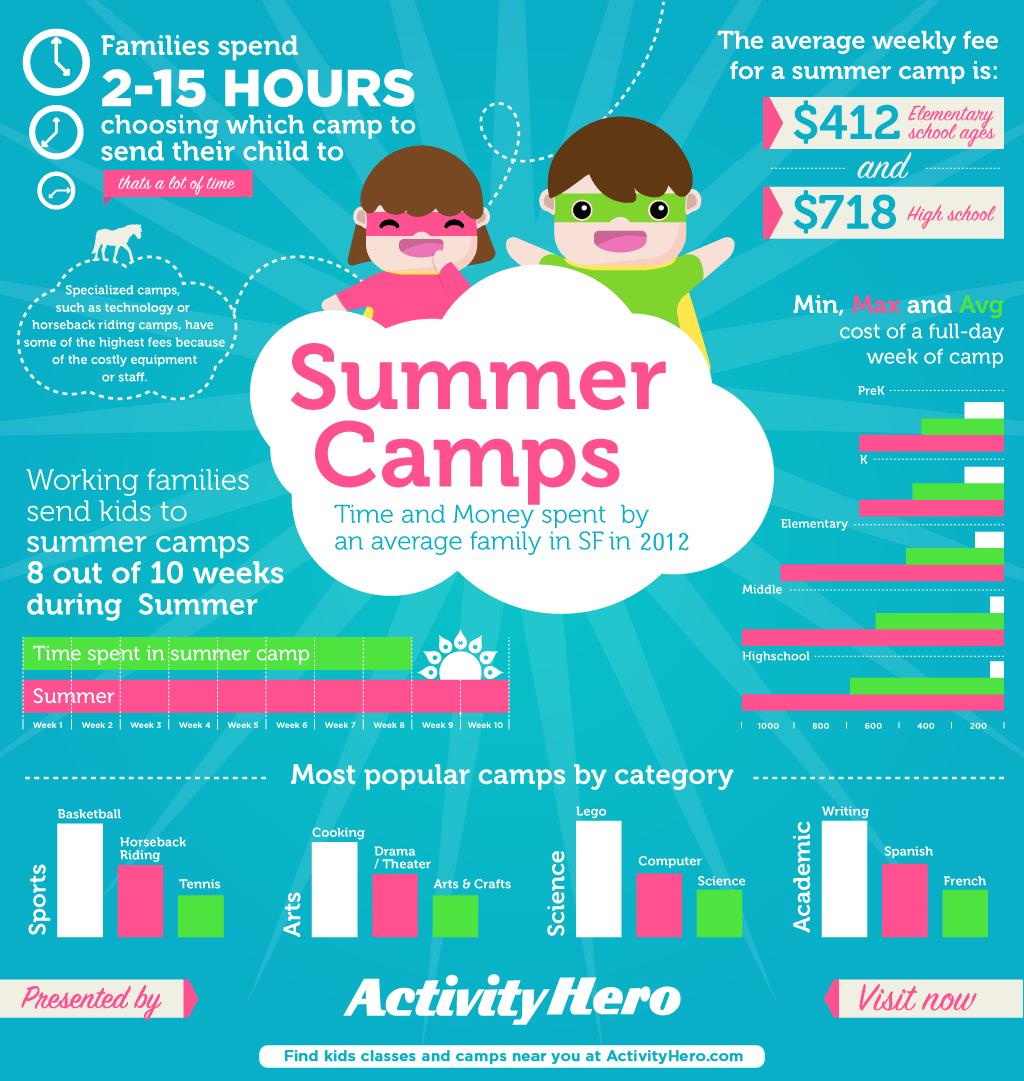 San Francisco summer camp: 2012 facts