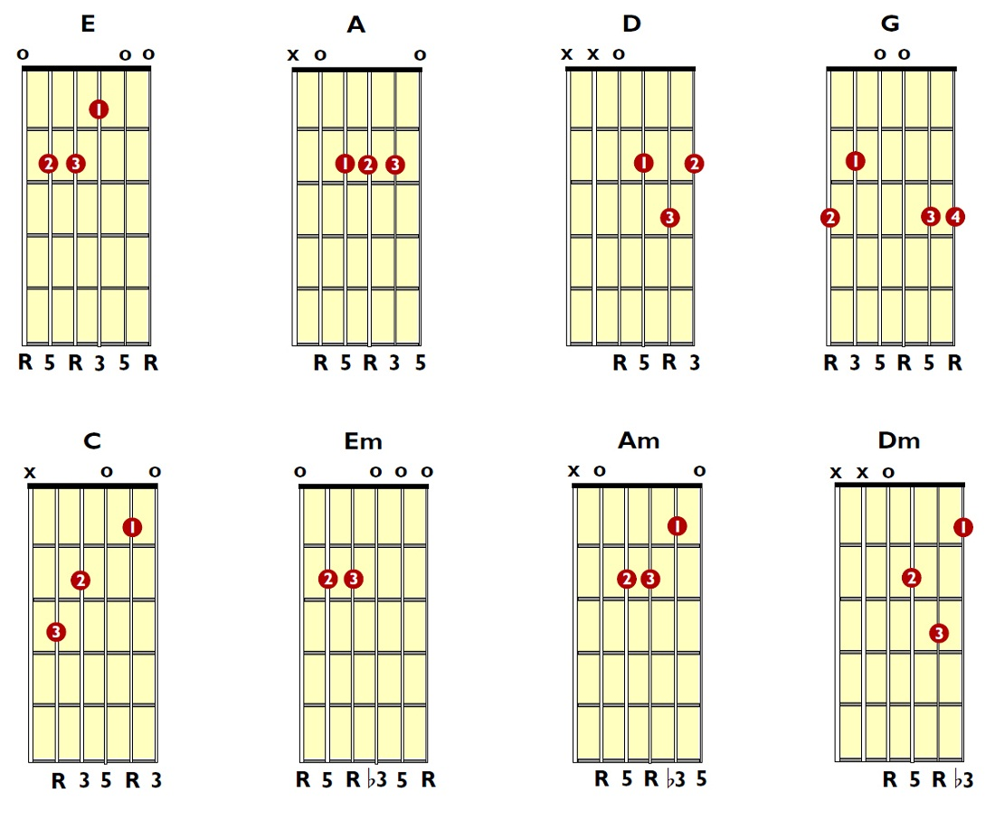 Guitar Chords Guide Sheets