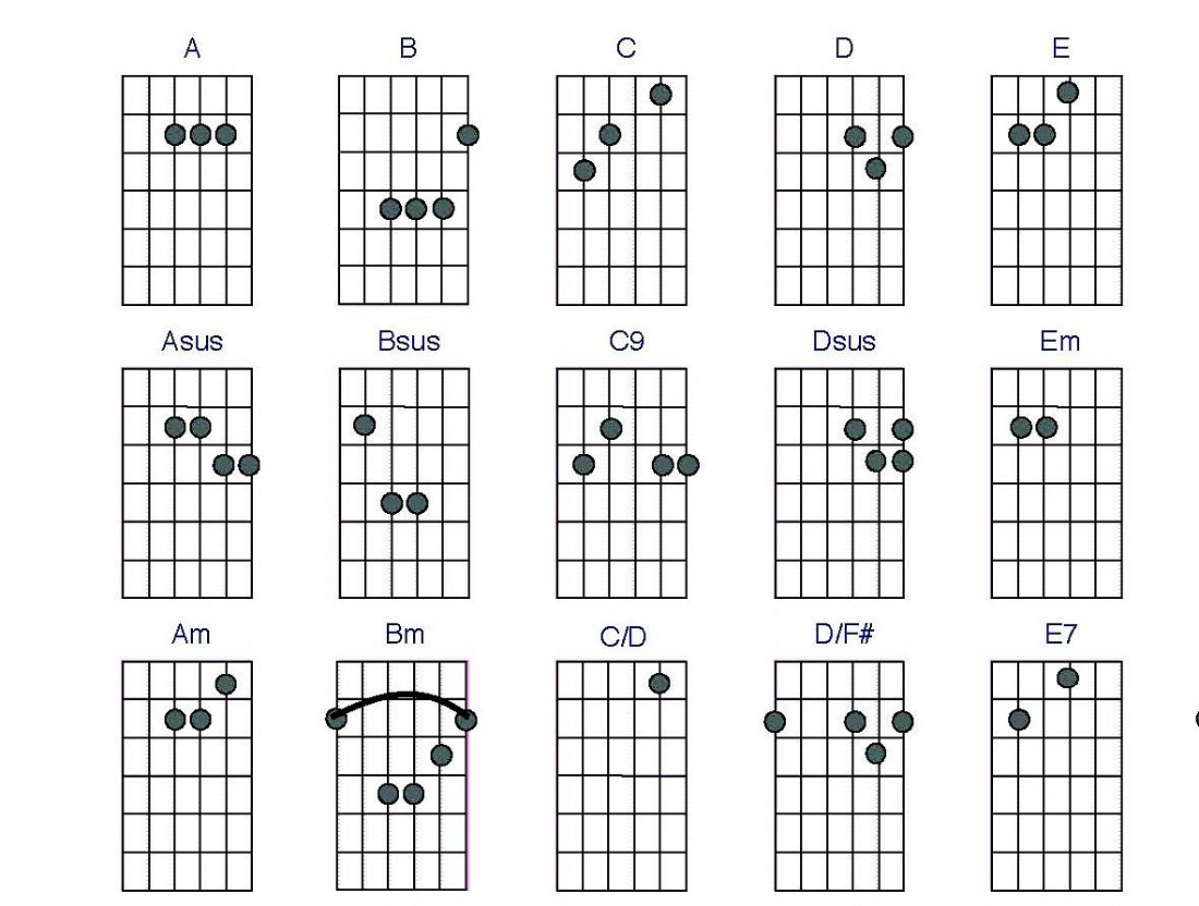 Guitar Cjords Charts Printable