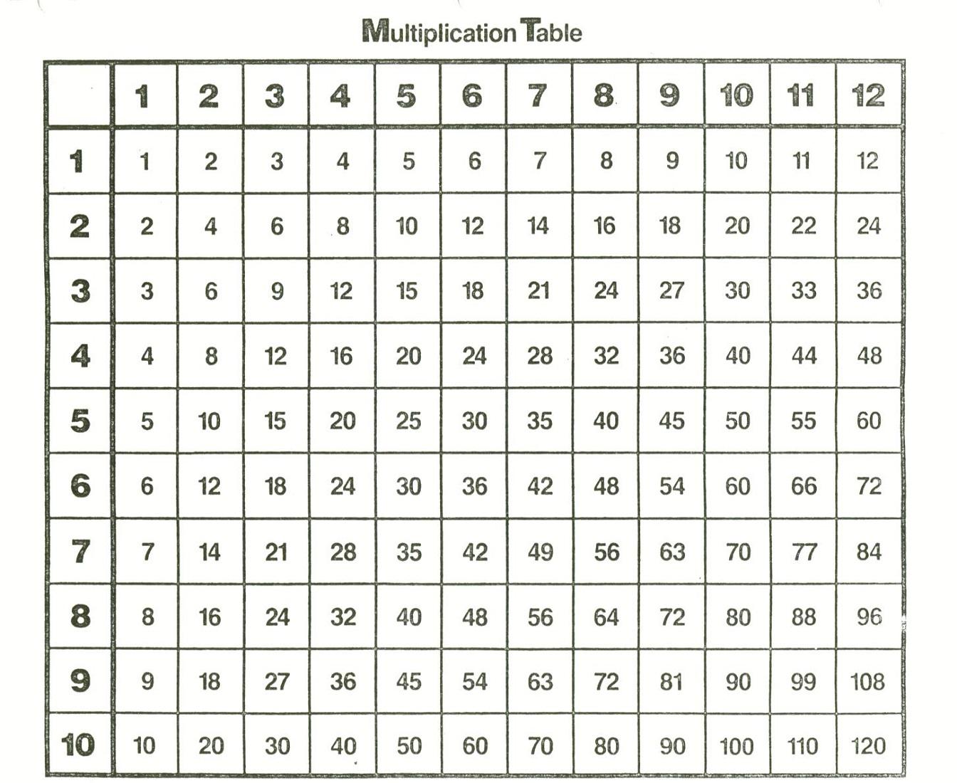 Free And Printable Multiplication Charts