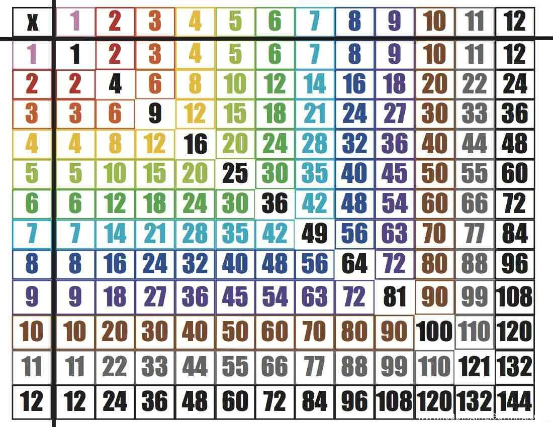 6th Grade Times Table Chart