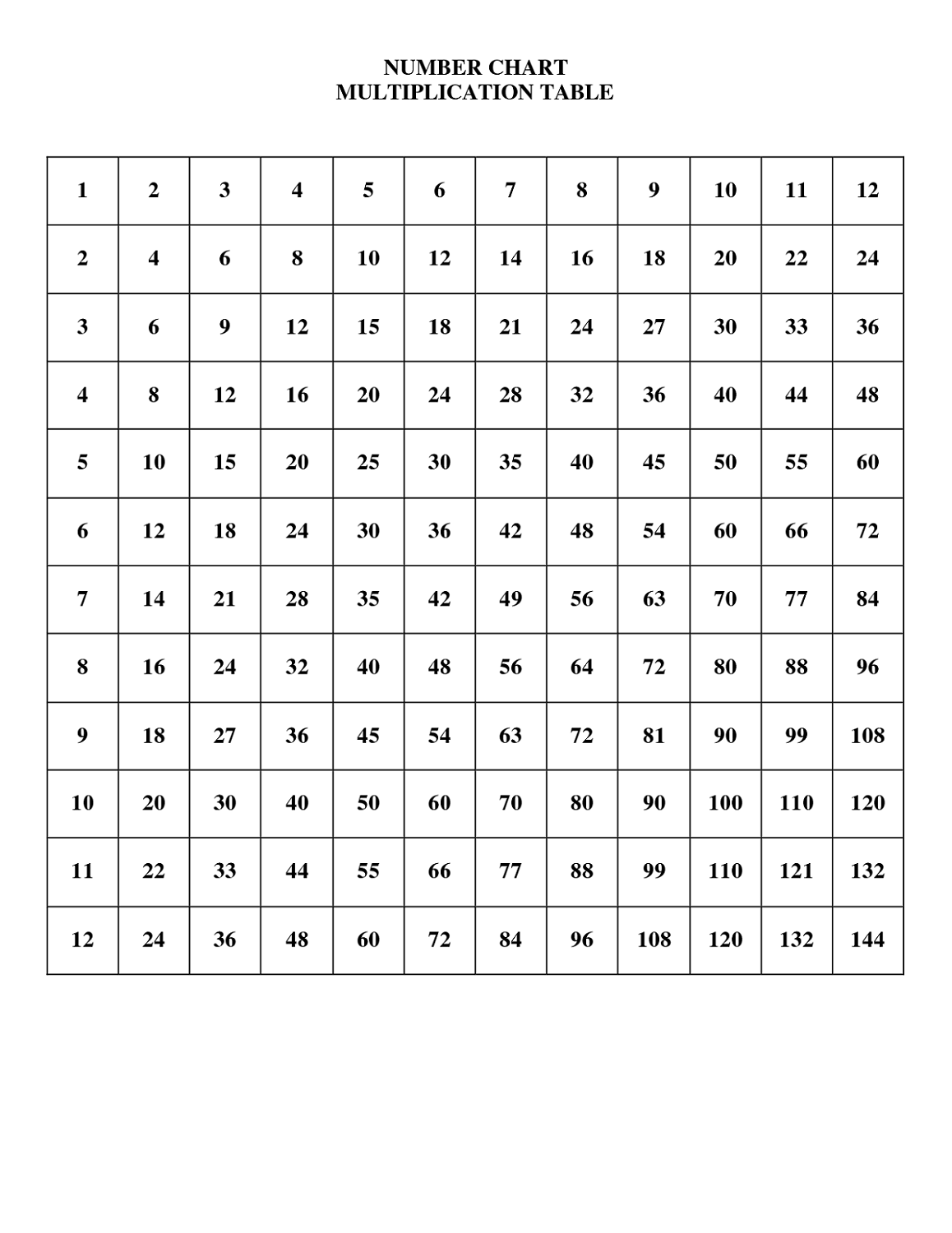 1 12 Times Table Charts