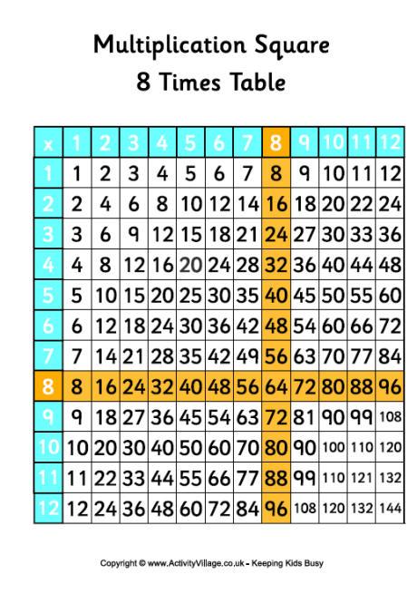 Multiplication Chart Through 100