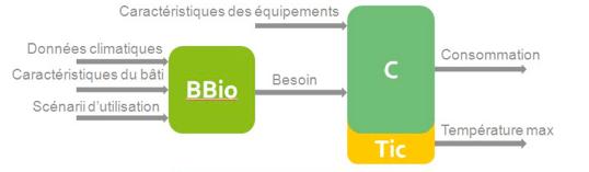 Illustration schématique des trois coefficients et de leur relation