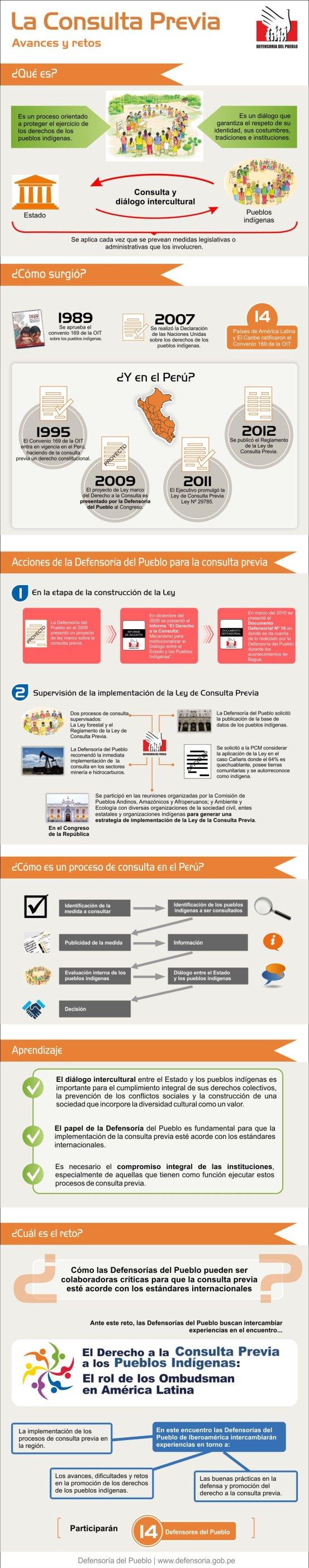 Infografia-consulta-previa-final-DEfendoría del Pueblo