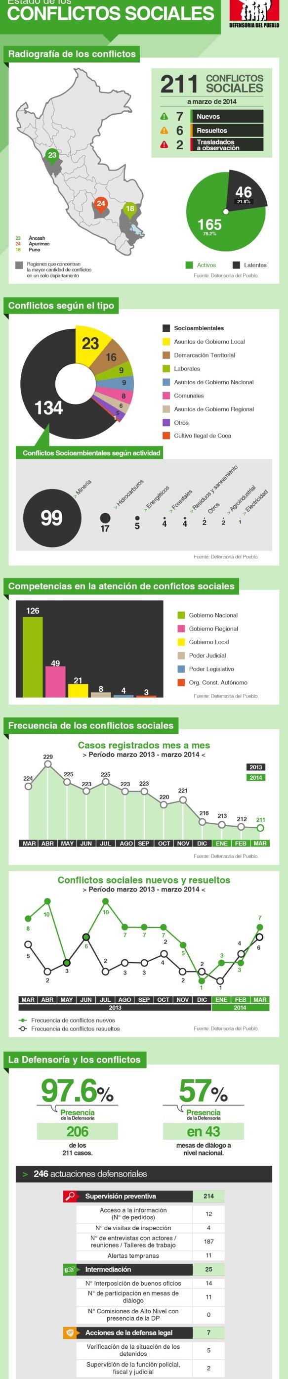 infografía_conflictos sociales_defensoría_spda