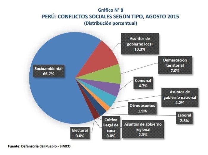 conflictos sociales al mes de agosto 2015