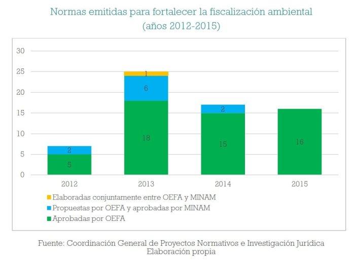 fiscalizacion_ambiental_multas_oefa_actualidad_ambiental_9