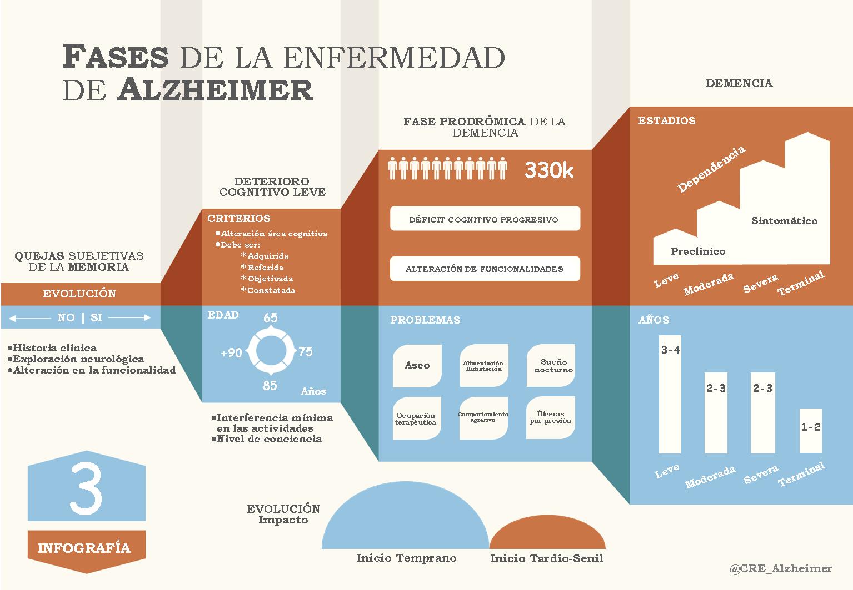Fases de la Enfermedad del Alzheimer