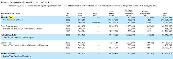 salarios apple 2012 Tim Cook ha ganado 4,2 millones de dólares en 2012