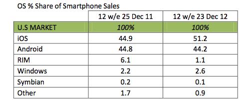 Screen Shot 2013 01 22 at 5.36.20 PM El iPhone vuelve a liderar el mercado estadounidense
