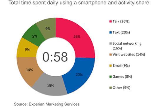 estudio smartphone 1 De media, el iPhone se usa una hora y cuarto cada día