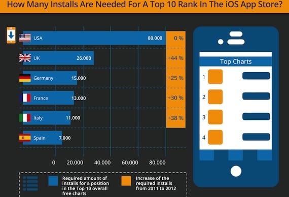 infografia 1 ¿Cuántas descargas son necesarias para entrar en el Top 10 de la App Store?