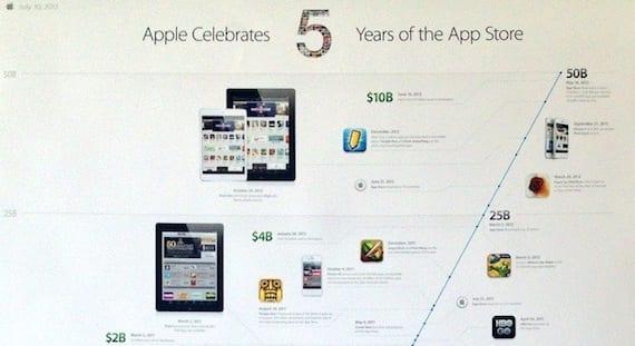 aniversario app store Apple celebra los 5 años de la App Store con un póster conmemorativo